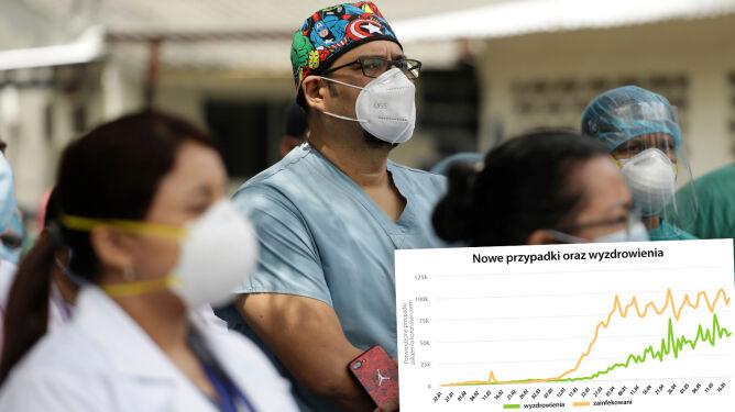 Koronawirus na świecie. Wyzdrowiało ponad 1,9 miliona osób. Ofiar śmiertelnych najmniej od ponad miesiąca