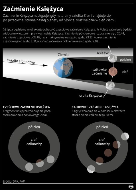 Zaćmienie Księżyca 16 lipca 2019 (PAP/Maciej Zieliński/Adam Ziemienowicz)