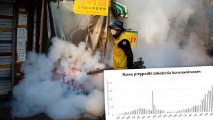 Tylko 13 nowych zakażeń w Chinach. Poza Chinami ponad 15 tysięcy